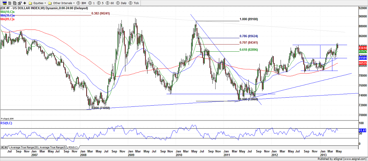 Dollar Index (Weekly) - May 24, 2013