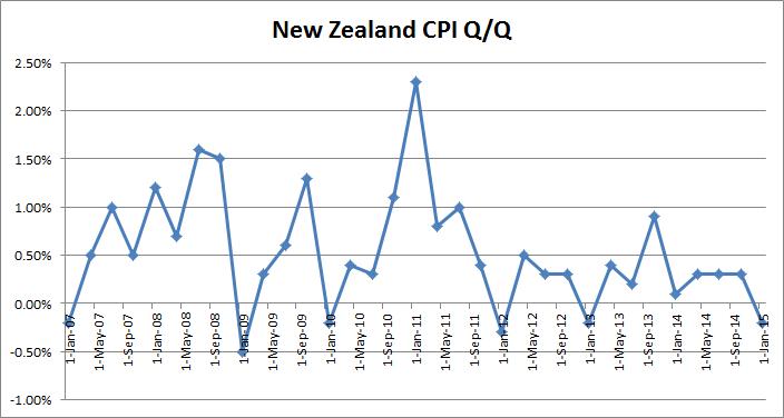 NZ_CPI_qq_150120