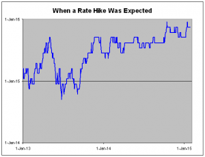 http://www.crossingwallstreet.com/archives/2015/01/what-does-the-market-expect-and-when-does-it-expect-it.html