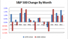 S&P 500 Change by Month
