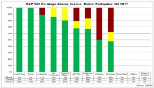 S&P 500 Earnings Above, In-Line, Below Estimates Q4-2017 (FactSet)