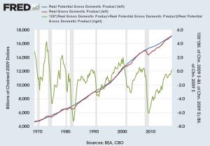 U.S> Output Gap - Q3 2017
