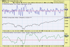 NYSE McClellan Indicators (Weekly) 11-Jan-18