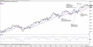 S&P 500 (Daily) U.S. Govt. Shutdown 2013