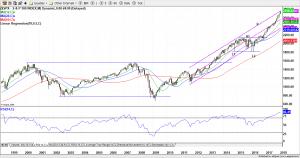 S&P 500 (Monthly) 9-Jan-18