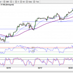 S&P 500 3Mini Futures (2-Hour) 4-Mar-19, 7:30 AM